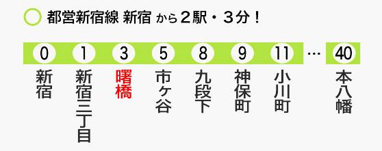 レッドアトレがあるのは都営新宿線曙橋駅